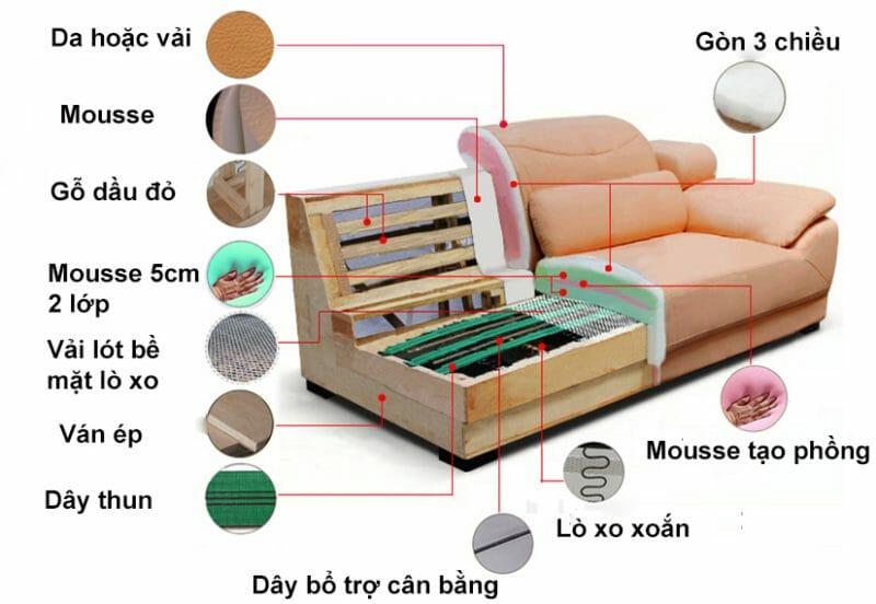Cấu tạo khung sườn sofa